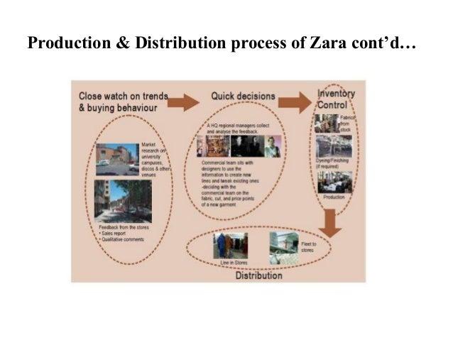 Production & Distribution process of Zara cont'd…