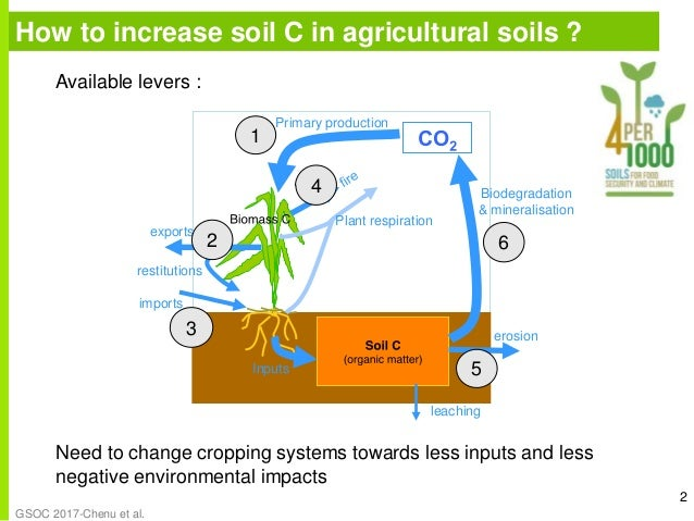 Agricultural practices that store organic carbon in soils for 0 4 soil carbon