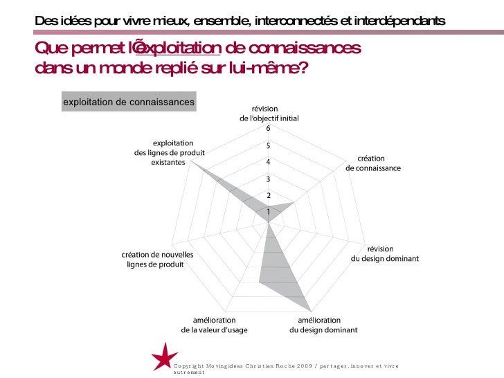 Des idées pour vivre mieux, ensemble, interconnectés et interdépendants Que permet l' exploitation  de connaissances    da...