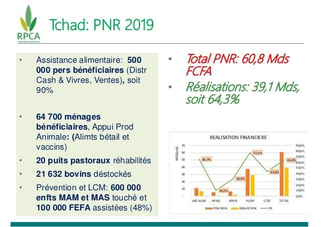 Tchad: PNR 2019 • Assistance alimentaire: 500 000 pers bénéficiaires (Distr Cash & Vivres, Ventes), soit 90% • 64 700 ména...