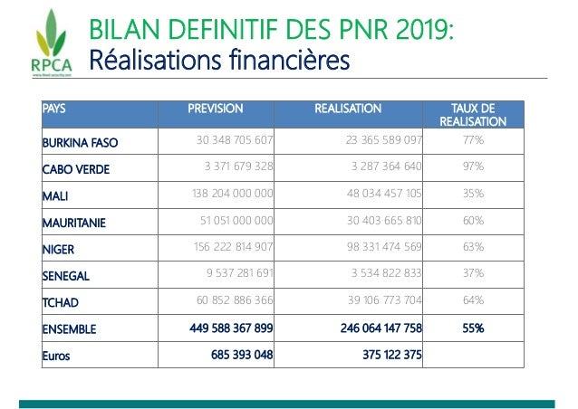 BILAN DEFINITIF DES PNR 2019: Réalisations financières PAYS PREVISION REALISATION TAUX DE REALISATION BURKINA FASO 30 348 ...