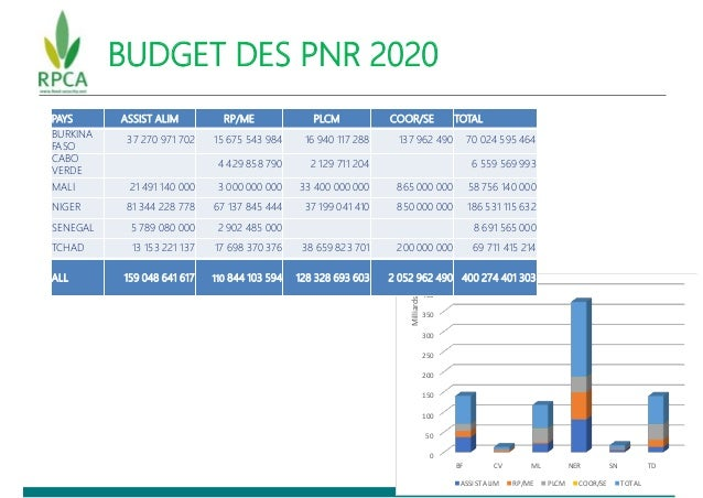 BUDGET DES PNR 2020 0 50 100 150 200 250 300 350 400 BF CV ML NER SN TD Milliards ASSIST ALIM RP/ME PLCM COOR/SE TOTAL PAY...