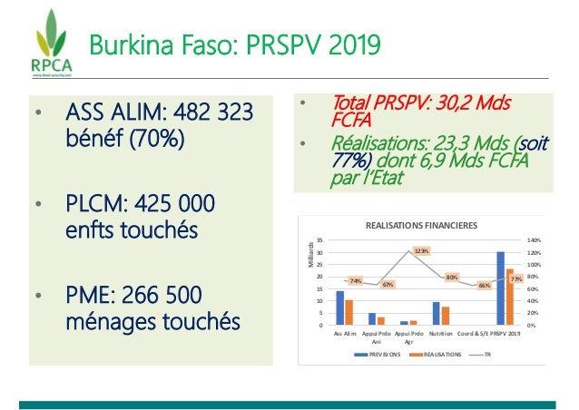 Burkina Faso: PRSPV 2019 • ASS ALIM: 482 323 bénéf (70%) • PLCM: 425 000 enfts touchés • PME: 266 500 ménages touchés • To...