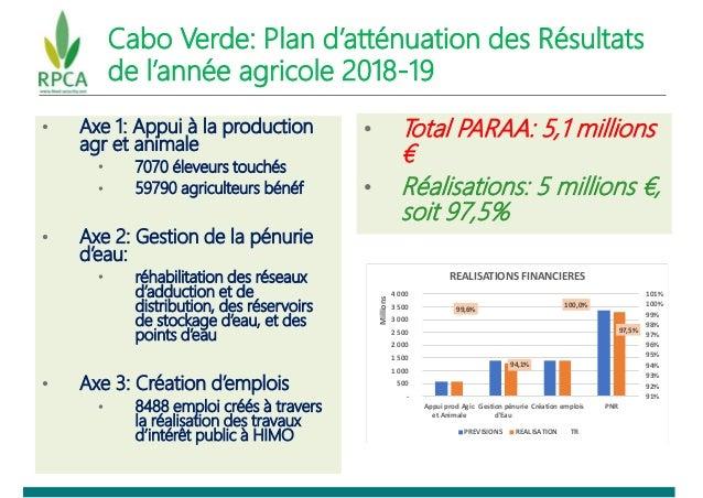 Cabo Verde: Plan d'atténuation des Résultats de l'année agricole 2018-19 • Axe 1: Appui à la production agr et animale • 7...