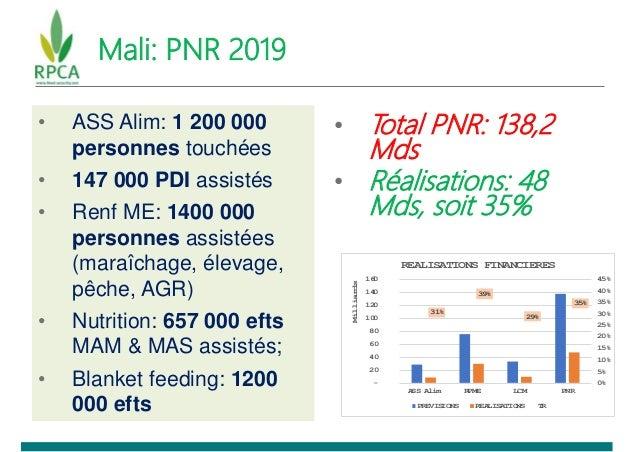 Mali: PNR 2019 • ASS Alim: 1 200 000 personnes touchées • 147 000 PDI assistés • Renf ME: 1400 000 personnes assistées (ma...