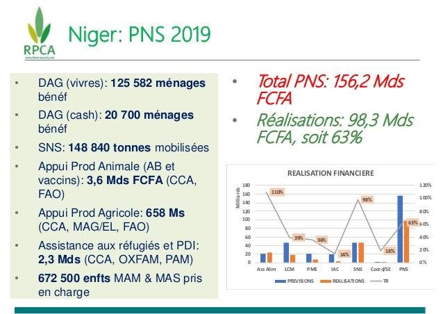 Niger: PNS 2019 • Total PNS: 156,2 Mds FCFA • Réalisations: 98,3 Mds FCFA, soit 63% • DAG (vivres): 125 582 ménages bénéf ...