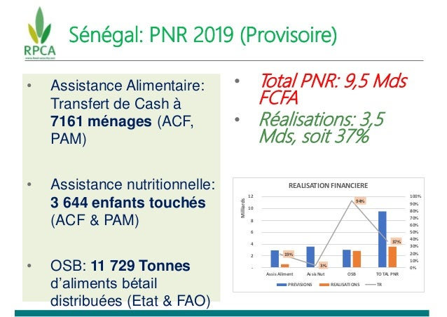 Sénégal: PNR 2019 (Provisoire) • Assistance Alimentaire: Transfert de Cash à 7161 ménages (ACF, PAM) • Assistance nutritio...