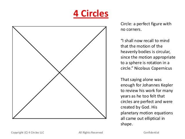 """4 Circles Copyright (C) 4 Circles LLC All Rights Reserved Confidential Circle: a perfect figure with no corners. """"I shall ..."""