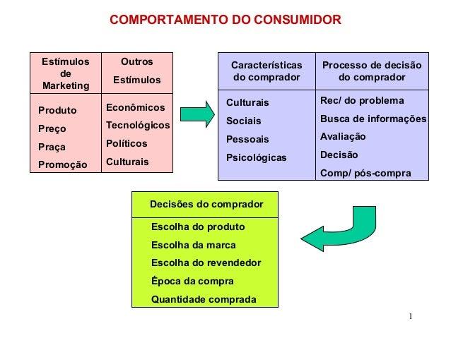 COMPORTAMENTO DO CONSUMIDOR Estímulos de Marketing  Outros Estímulos  Características do comprador  Processo de decisão do...