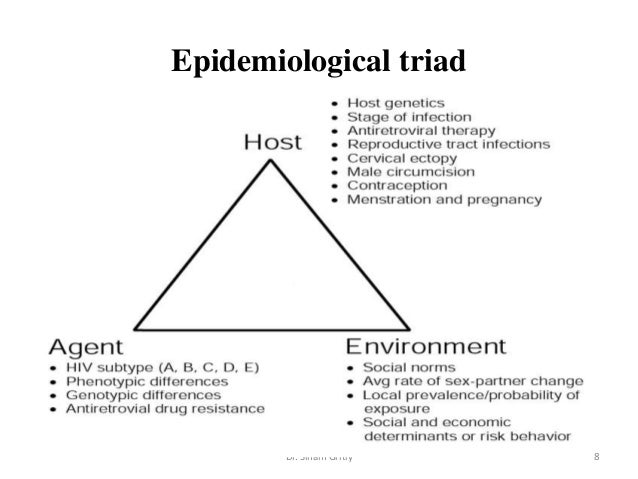 epidemiologic triangle of chickenpox