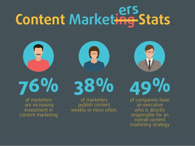 Content StatsMarketing 76% of marketers are increasing investment in content marketing 49% of companies have an executive ...