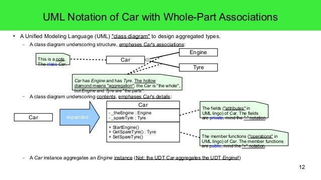 4 c sharp introduction object orientation part i 12 12 uml notation of car