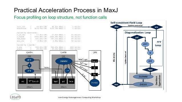 Low-EnergyHeterogeneousComputingWorkshop Practical Acceleration Process in MaxJ Focus profiling on loop structure, not...