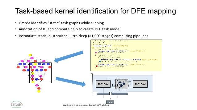 """Low-EnergyHeterogeneousComputingWorkshop Task-based kernel identification for DFE mapping • OmpSsidentifies""""static""""..."""