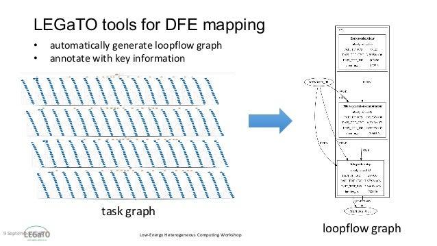 Low-EnergyHeterogeneousComputingWorkshop LEGaTO tools for DFE mapping 9September2020 taskgraph loopflowgraph •...