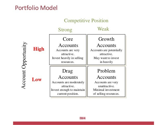Portfolio Model Core Accounts Accounts are very attractive. Invest heavily in selling resources. Drag Accounts Accounts ar...
