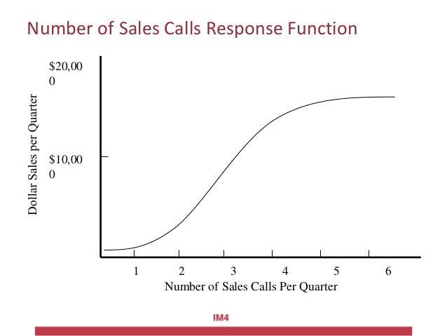Number of Sales Calls Response Function Number of Sales Calls Per Quarter $20,00 0 $10,00 0 1 2 3 4 5 6