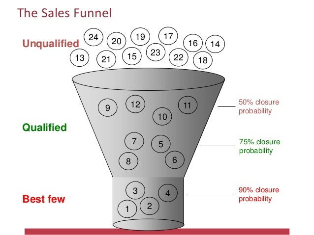 The Sales Funnel Unqualified Qualified Best few 50% closure probability 75% closure probability 90% closure probability 21...