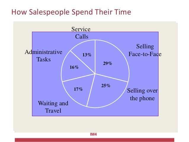 How Salespeople Spend Their Time 13% 29% 16% 17% 25% Selling Face-to-Face Service Calls Administrative Tasks Waiting and T...