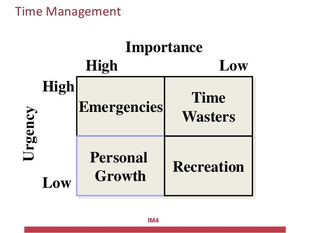 Time Management Emergencies Personal Growth Time Wasters Recreation Importance High Low High Low