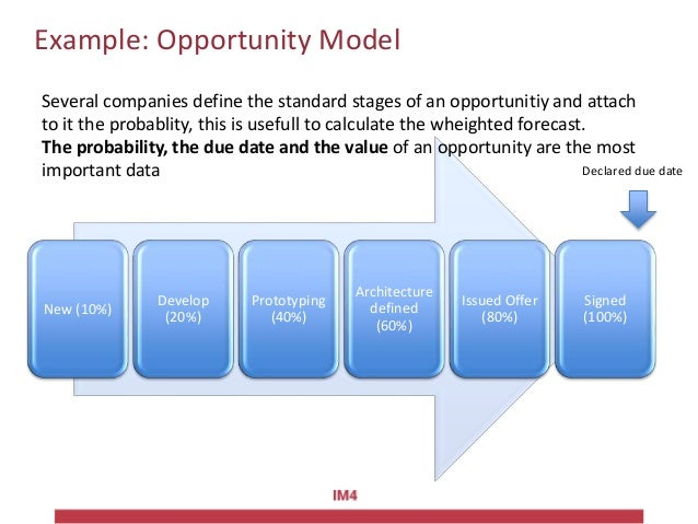 Example: Opportunity Model New (10%) Develop (20%) Prototyping (40%) Architecture defined (60%) Issued Offer (80%) Signed ...