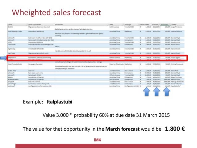 Wheighted sales forecast Example: Italplastubi Value 3.000 * probability 60% at due date 31 March 2015 The value for thet ...