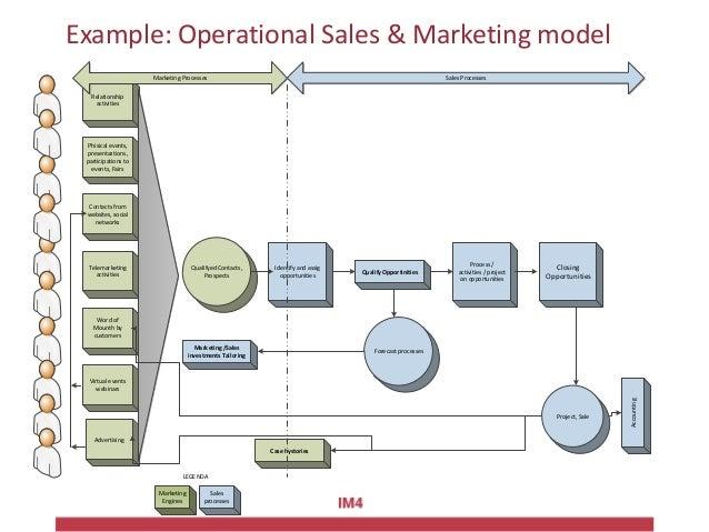 Opportunity management processes /1Attività di relazione Attività di relazione attraverso i partner Contatti spontanei da ...