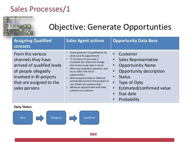 Sales Processes /2Attività di relazione Attività di relazione attraverso i partner Contatti spontanei da sito Segnalazioni...
