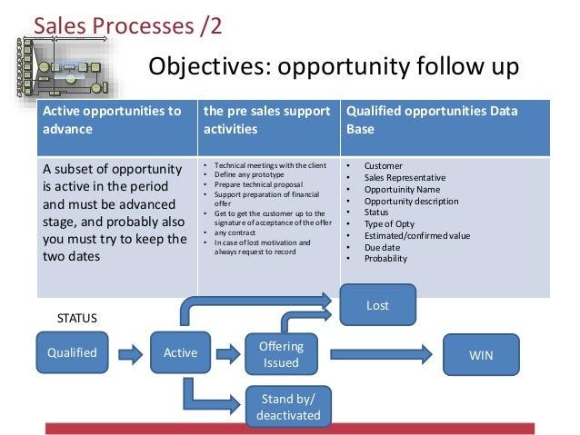 Sales Processes/3 Attività di relazione Attività di relazione attraverso i partner Contatti spontanei da sito Segnalazioni...