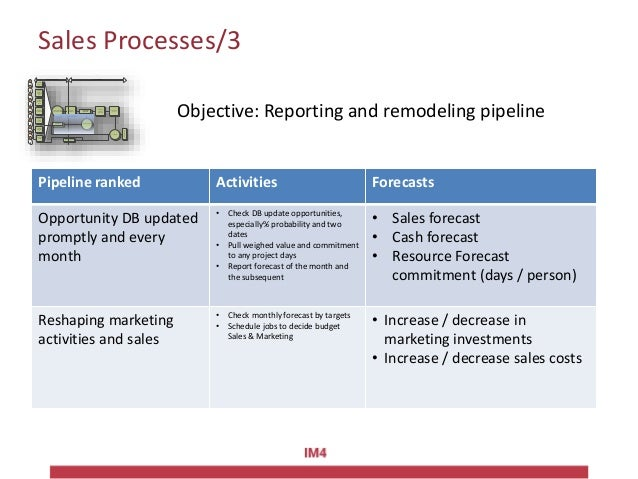 Marketing processes/2Attività di relazione Attività di relazione attraverso i partner Contatti spontanei da sito Segnalazi...