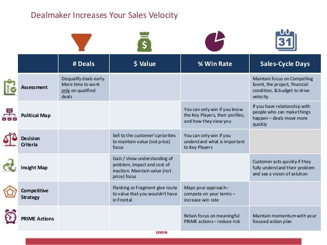 Dealmaker Increases Your Sales Velocity # Deals $ Value % Win Rate Sales-Cycle Days Assessment Disqualify deals early. Mor...