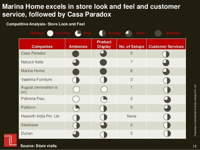 Zolijns Design Competitive Analysis