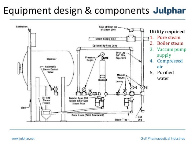 Autoclave Piping Diagram - Trusted Wiring Diagram •