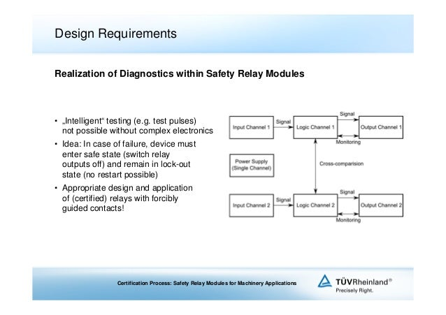 4 david schepers certification process safety relay modules for machi