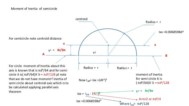 Centroid Of Semi Ring