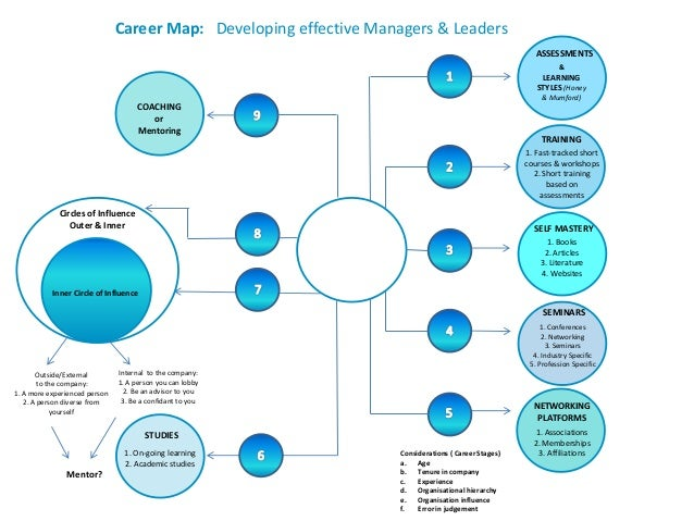 Career Maps - Dr Nischal S. Khandai 2010 on career mapping template, career management plan, career portfolio examples for claims investigator, career mission statement, career roadmap, career management process, career web, career test, career pathways, career mapping tools, career pathing tool, career perfect resume complaints, career report, career outlook for architecture, career title page, career mind-mapping examples, career path, career management skills, career schools in maine, career goals examples,