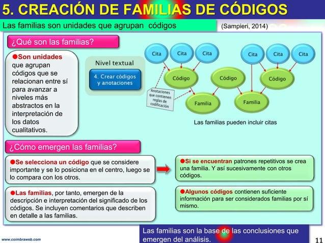 5. CREACIÓN DE FAMILIAS DE CÓDIGOS 11www.coimbraweb.com Las familias son unidades que agrupan códigos (Sampieri, 2014) So...