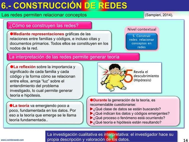 6.- CONSTRUCCIÓN DE REDES 14www.coimbraweb.com ¿Cómo se construyen las redes? Mediante representaciones gráficas de las r...
