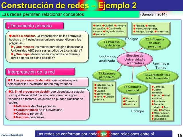 Construcción de redes – Ejemplo 2 16www.coimbraweb.com Datos a analizar. La transcripción de las entrevista hechas a 144 ...