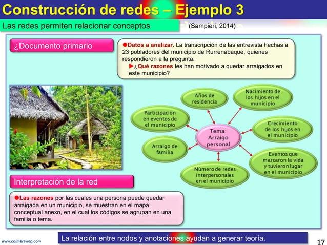 Construcción de redes – Ejemplo 3 17www.coimbraweb.com (Sampieri, 2014) Datos a analizar. La transcripción de las entrevi...