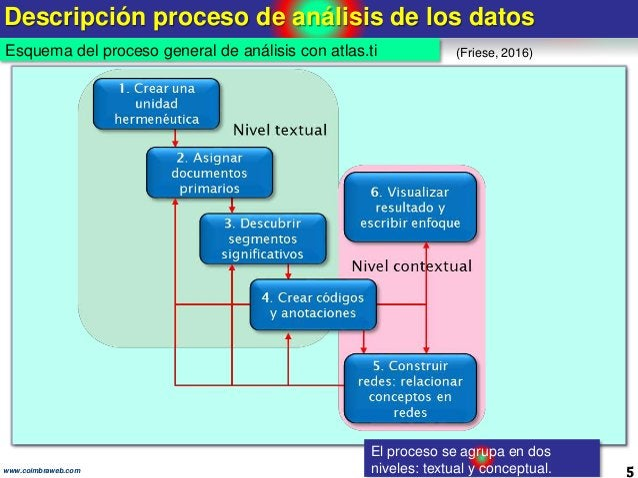 Descripción proceso de análisis de los datos 5www.coimbraweb.com (Friese, 2016)Esquema del proceso general de análisis con...