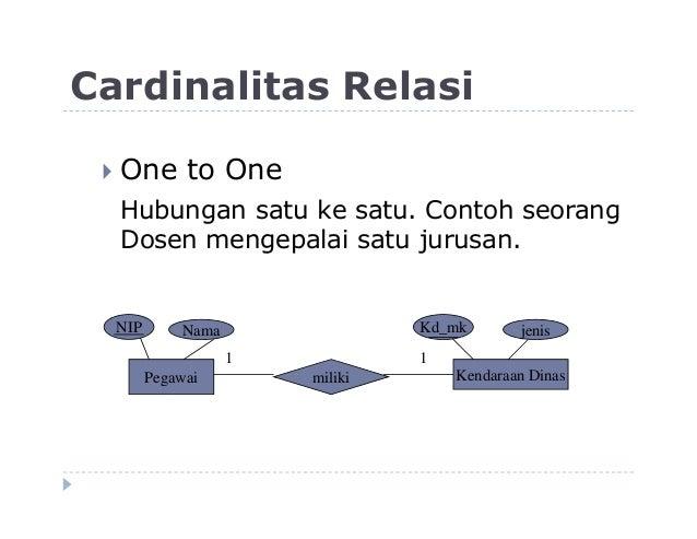 4 diagram relasi antar entitas erd 19 cardinalitas relasi ccuart Images