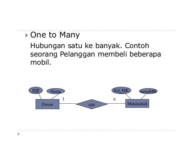 4 Diagram Relasi Antar Entitas Erd