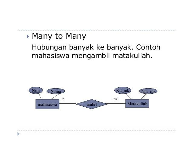 Contoh Diagram Er Generalisasi - 600 Tips