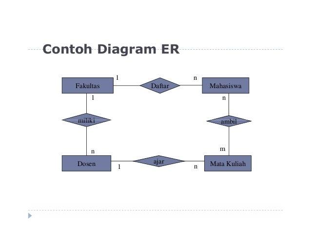 4 diagram relasi antar entitas erd 22 contoh diagram ccuart Choice Image