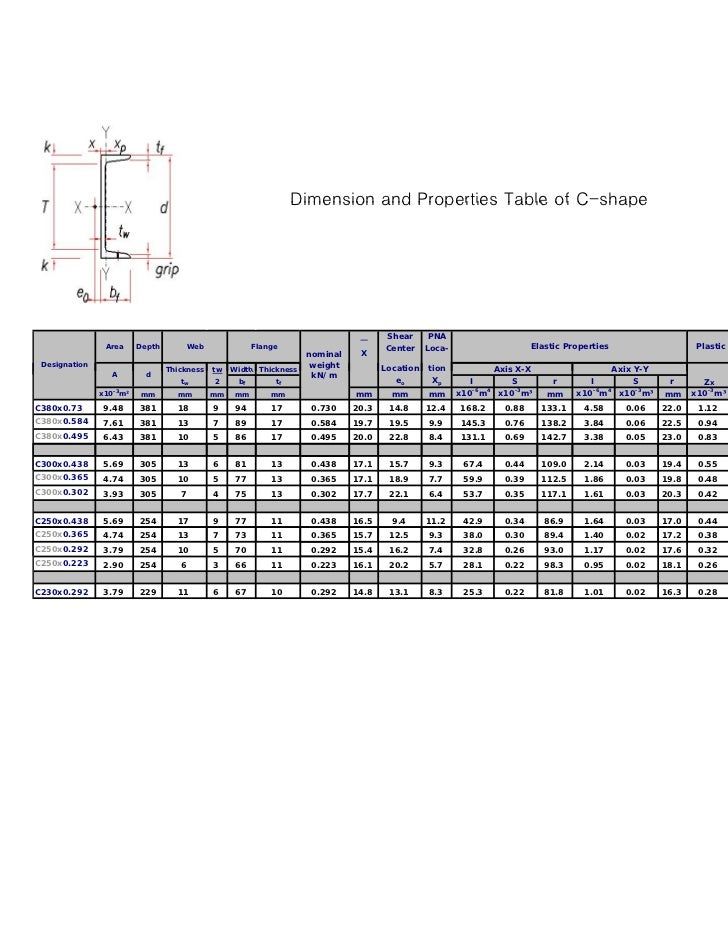 Dimension and Properties Table of C-shape                                                                                 ...