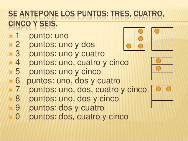SE ANTEPONE LOS PUNTOS: TRES, CUATRO,CINCO Y SEIS. 1 punto: uno 2 puntos: uno y dos 3 puntos: uno y cuatro 4 puntos: u...