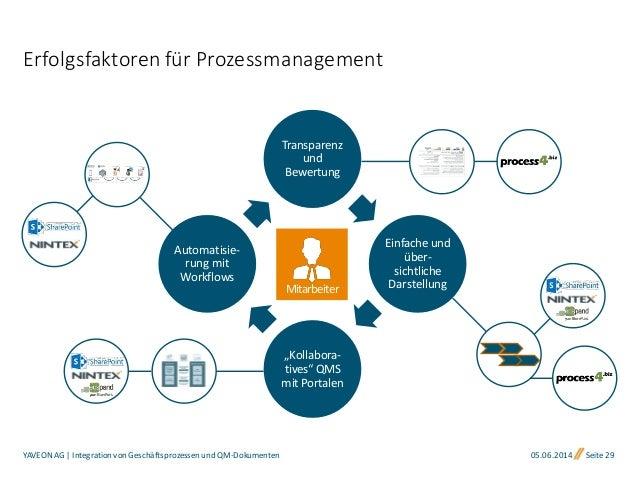 Integration von Geschäftsprozessen und QM-Dokumenten