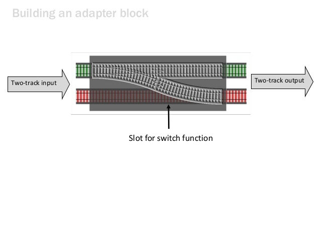 Building an adapter block Two-track input Slot for switch function Two-track output
