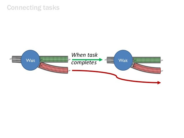 Connecting tasks When task completesWait Wait